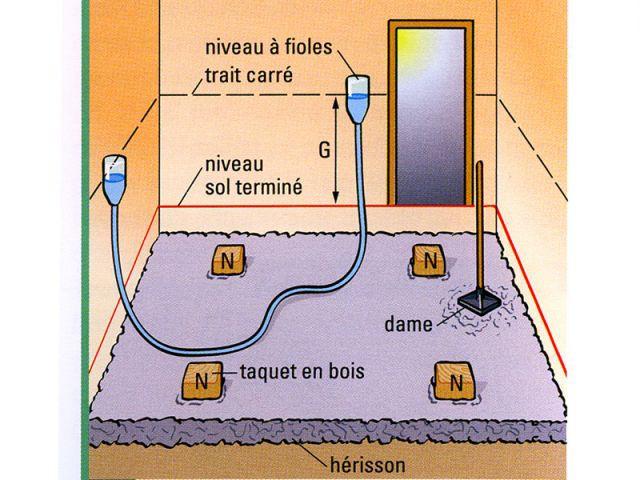 Couler une dalle de b ton - Quelle epaisseur pour une dalle beton ...