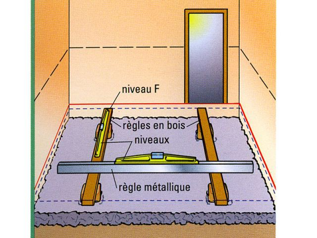 Couler une dalle de b ton for Couler dalle beton garage
