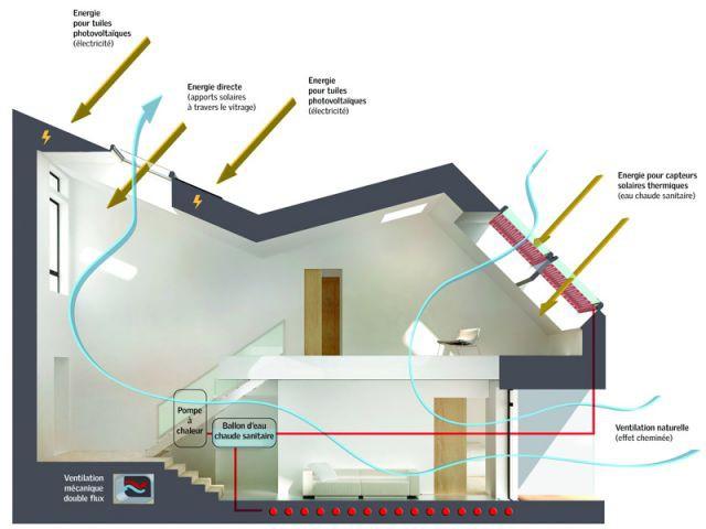 Lumi re et confort pour une maison de 2020 maisonapart for Maison saine air et lumiere