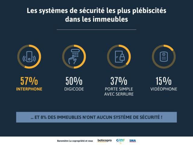 Systèmes de sécurité des immeubles : le vidéophone n'a pas la côte  - Enquête Baticopro sur les copropriétés