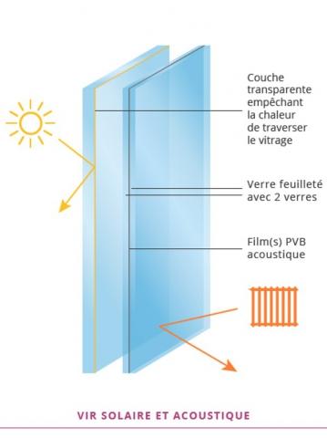 vitrage isolation renforc e solution d 39 avenir dans les logements. Black Bedroom Furniture Sets. Home Design Ideas