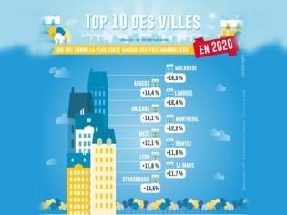 Les 10 grandes villes où l'immobilier a flambé en 2020