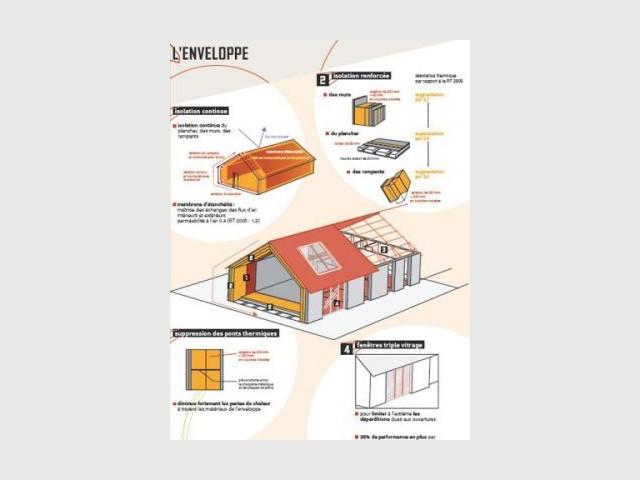 Les avantages énergie de l'enveloppe - Maison Géoxia