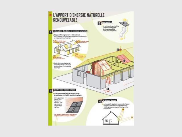 L'apport d'énergie naturelle renouvelable de La Bonne Maison - Maison Géoxia