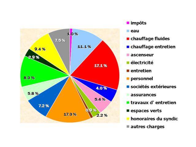 niveau des charges Cnab 2006