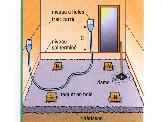 Couler une dalle de b ton - Dalle de beton pour maison ...