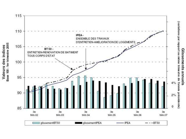 Indice des prix d'amélioration-entretien de logements