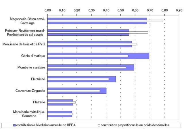 Contribution des familles de travaux à l'évolution annuelle de l'Ipea (+4,3% en glissement annuel)