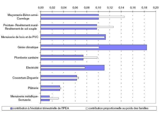 Contributions des familles de travaux à l'évolution de l'Ipea au 3e trimestre 2007 (+0,8% en évolution trimestrielle)