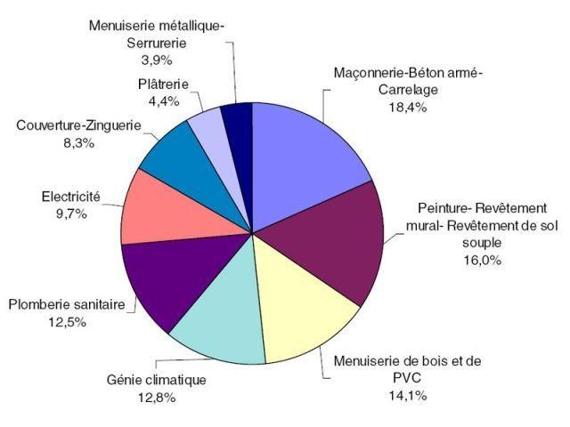 Poids relatifs des familles de travaux dans le calcul de l'Ipea