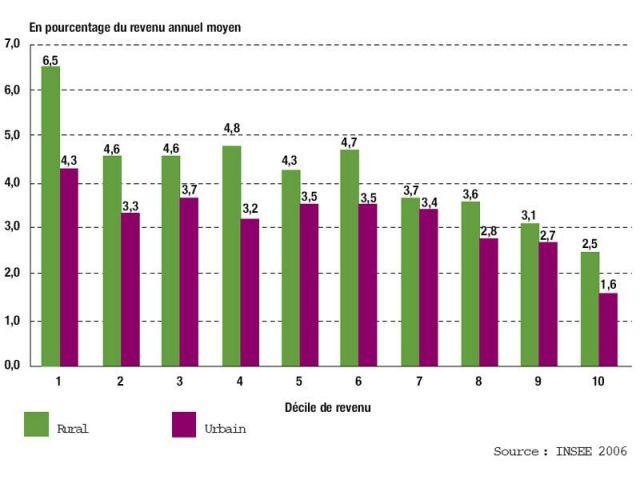 Dépense des ménages en carburants et lubrifiants selon le décile* de revenu - Ademe