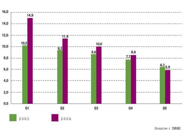 Evolution de la part des dépenses énergétiques des ménages selon leur quintile* de revenu en pourcentage du nevenu (net d'IR) - Ademe