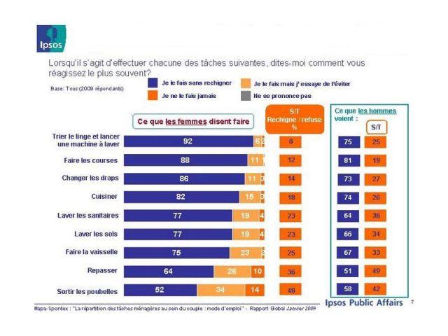Ipsos enquête repartition menage 3