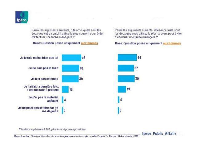 ipsos enquête repartition menage 5