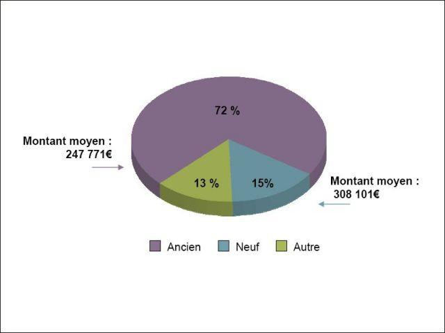 Répartition du nombre de transactions selon le type de bien - acquéreurs étrangers