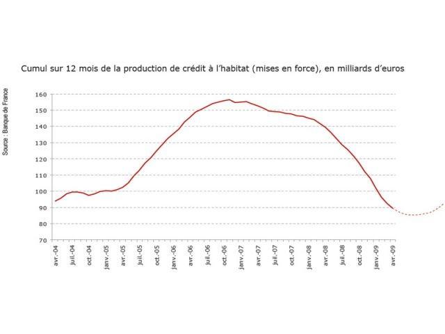Production bancaire - Conjoncture empruntis juin 2009