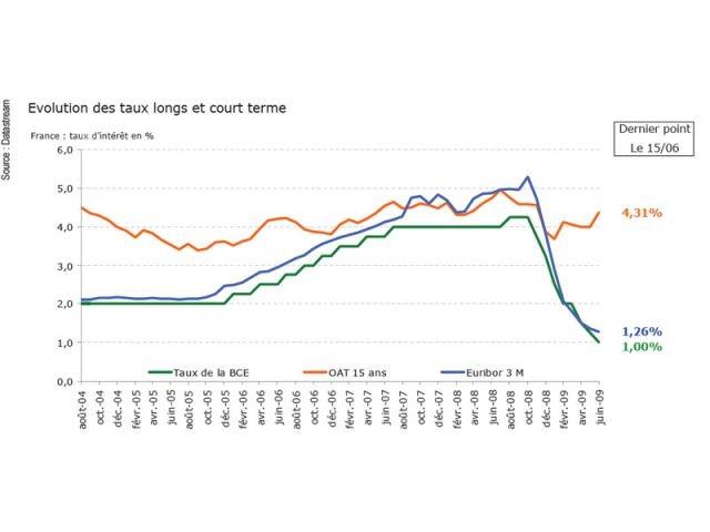Un marché des taux normalisé et incitant à prêter - Conjoncture empruntis juin 2009