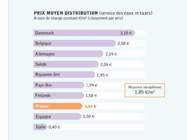 Prix moyen distribution - Nus Consulting