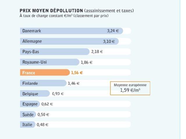 Prix moyen dépollution - Nus Consulting
