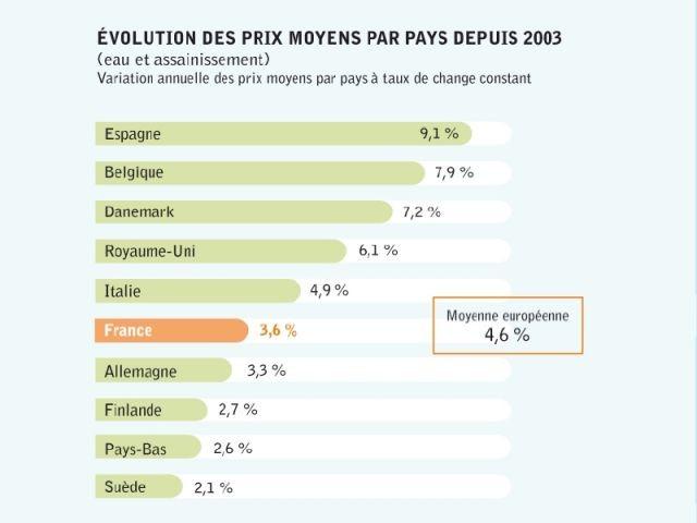 Evolution des prix - Nus Consulting