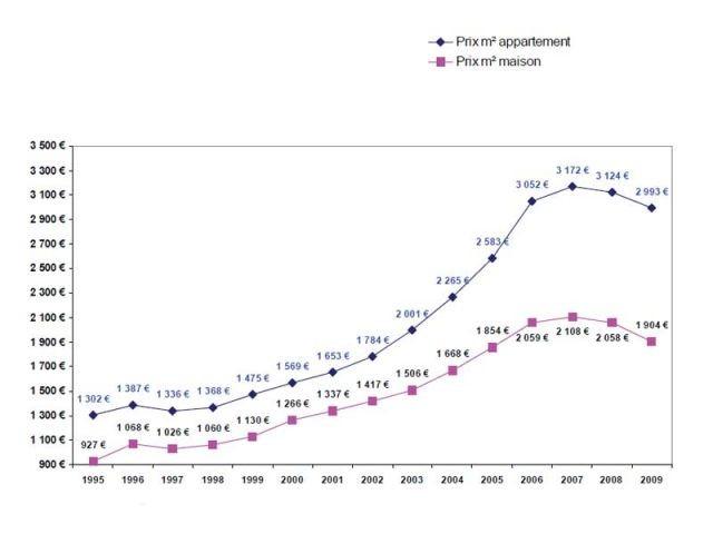De 1995 à 2009 : Evolution annuelle des prix au m2 en France - Bilan 2009 - Century 21