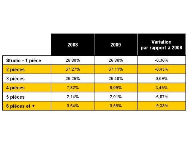 Location : Répartition des biens loués par nombre de pièces - Bilan 2009 - Century 21