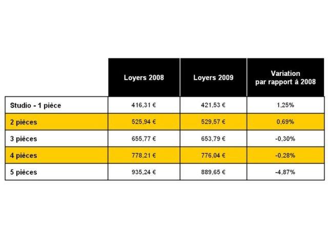 Evolution des loyers par type de bien - Bilan 2009 - Century 21