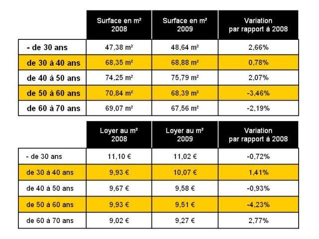 Surface et loyer au m2 selon la tranche d'âge - Bilan 2009 - Century 21