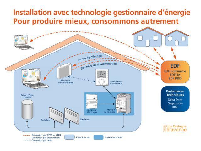 Installation avec technologie gestionnaire d'énergie - Une Bretagne d'avance