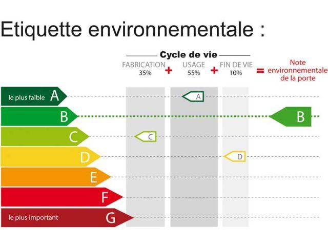 étiquette environnementale