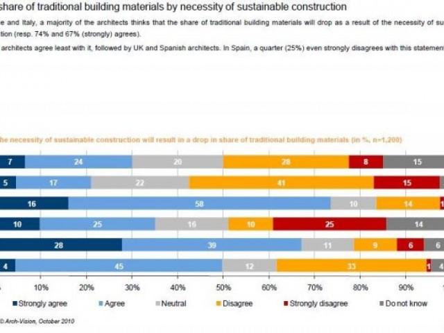 Construction traditionnelle vs construction durable - archi