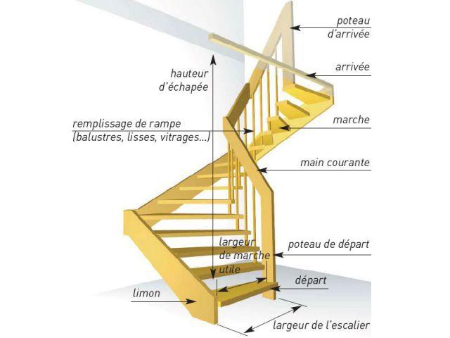 Tout Savoir Sur Les Escaliers En 10 Questions