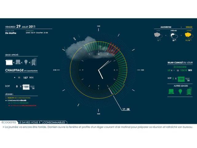 Horloge Énergétique Entreprise