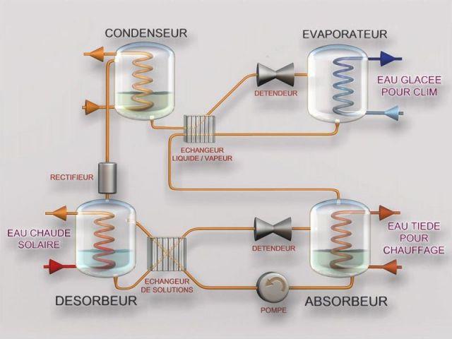 Hélioclim schéma principe