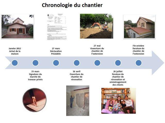 Chronologie des travaux - Rénovert