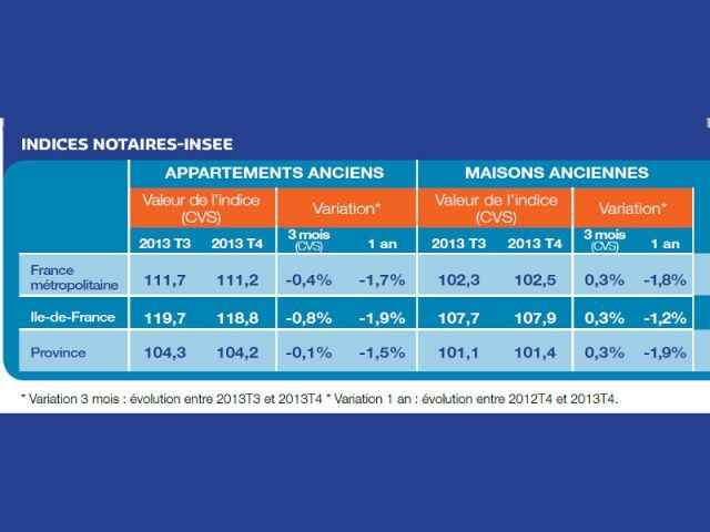 Indices Notaires-INSEE