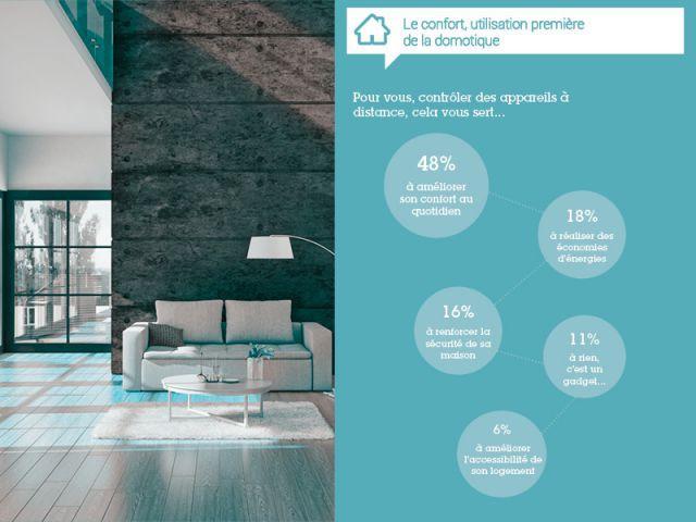 Le confort, utilisation première de la domotique - Résultats de l'enquête exclusive objets connectés 2014
