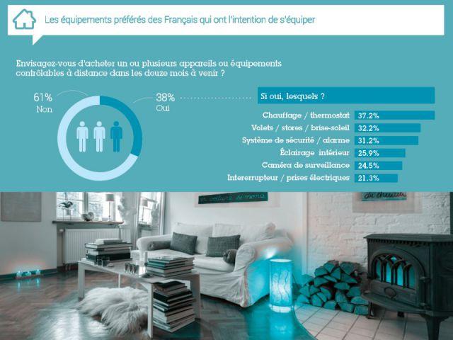 Les équipements préférés des Français qui ont l'intention de s'équiper - Résultats de l'enquête exclusive objets connectés 2014