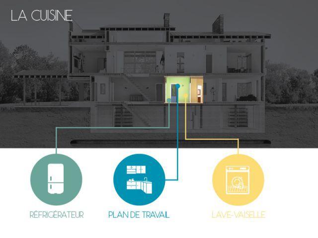 La cuisine : les appareils électroménagers communiquent entre eux - La maison connectée aujourd'hui