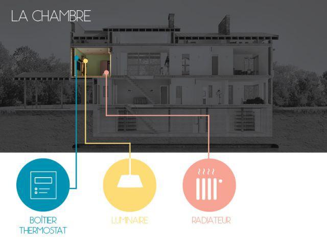 La chambre : confort thermique et économies d'énergie - La maison connectée aujourd'hui