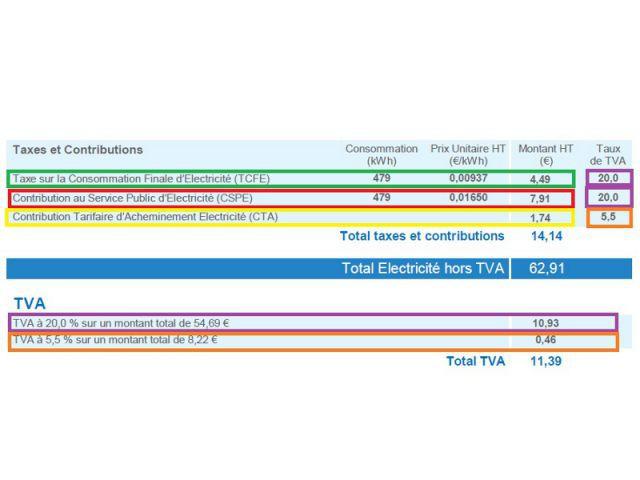 Les différentes taxes sur la facture d'électricité - Comprendre sa facture d'électricité