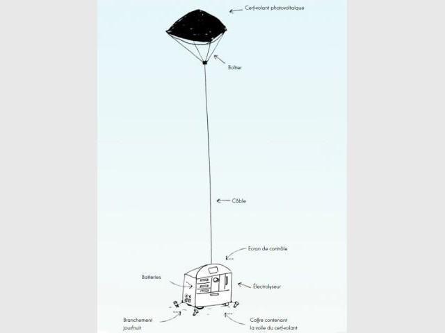 ballon photovoltaïque