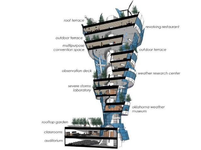 Un escalier en colimaçon reprenant le mouvement du tourbillon - Une tour-tornade aux USA