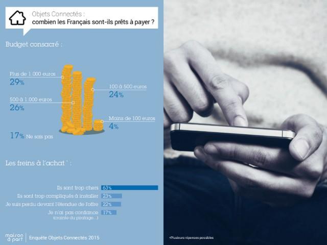 Les Français jugent les objets connectés chers... mais dépensent sans compter - Enquête exclusive Objets connectés 2015