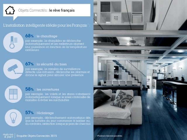 Les Français rêvent d'un système de chauffage intelligent et d'une maison sécurisée - Enquête exclusive Objets connectés 2015