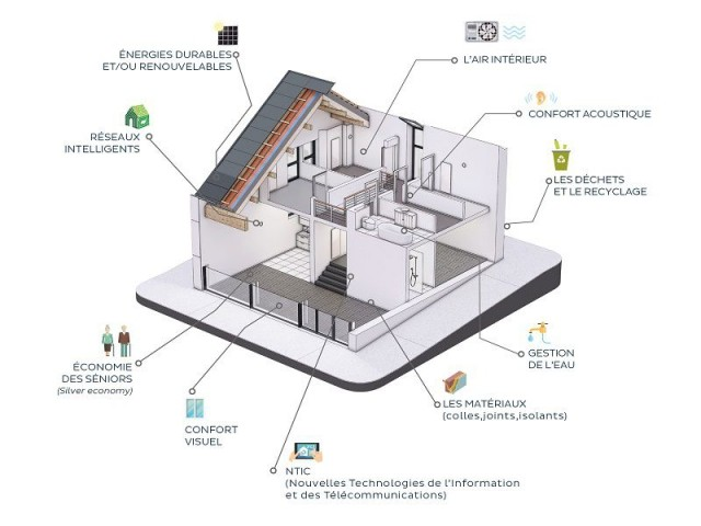 Fiche technique : - Smart House