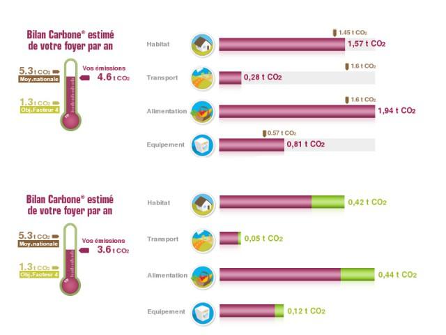 Bilan carbone et quantité de CO2 économisé grâce aux plans d'action