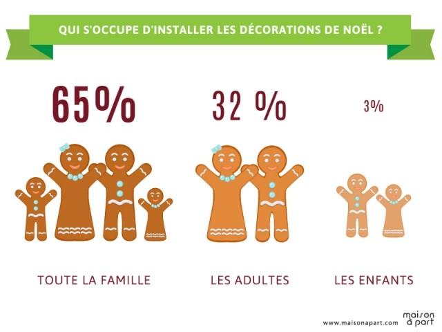 Les Français et les décorations de Noël