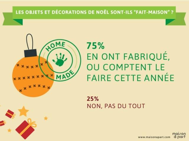 Gros succès des décorations faites maison - Les Français et les décorations de Noël