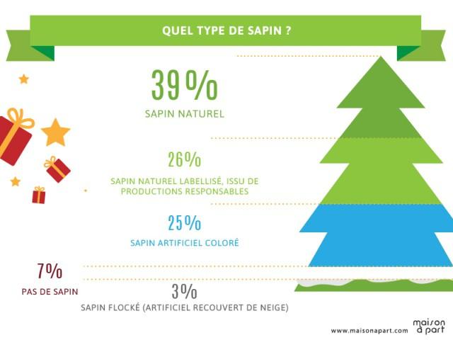 Le naturel plébiscité pour le sapin et la déco - Les Français et les décorations de Noël
